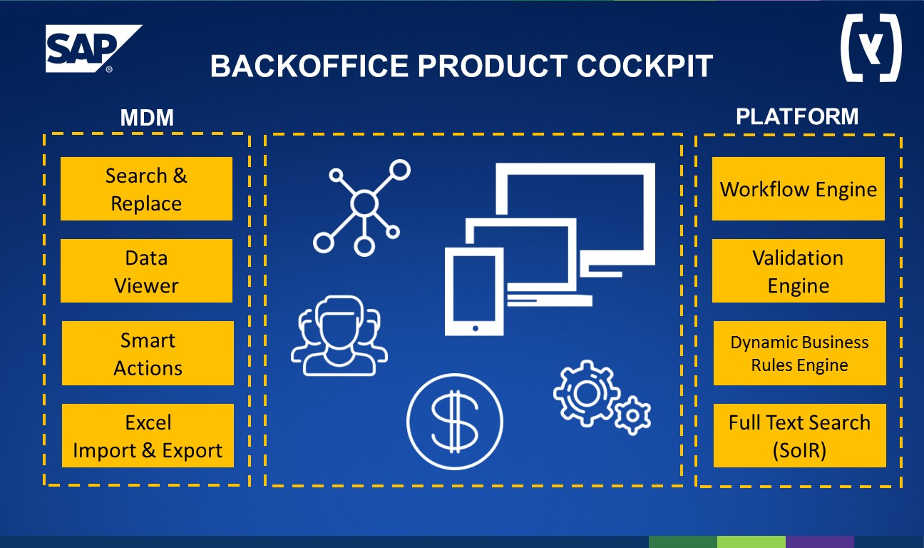 SAP Hybris Backoffice Product Cockpit
