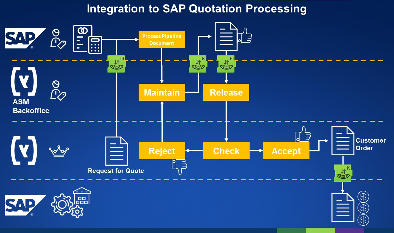 SAP Hybris Integartion SAP Quote Processing