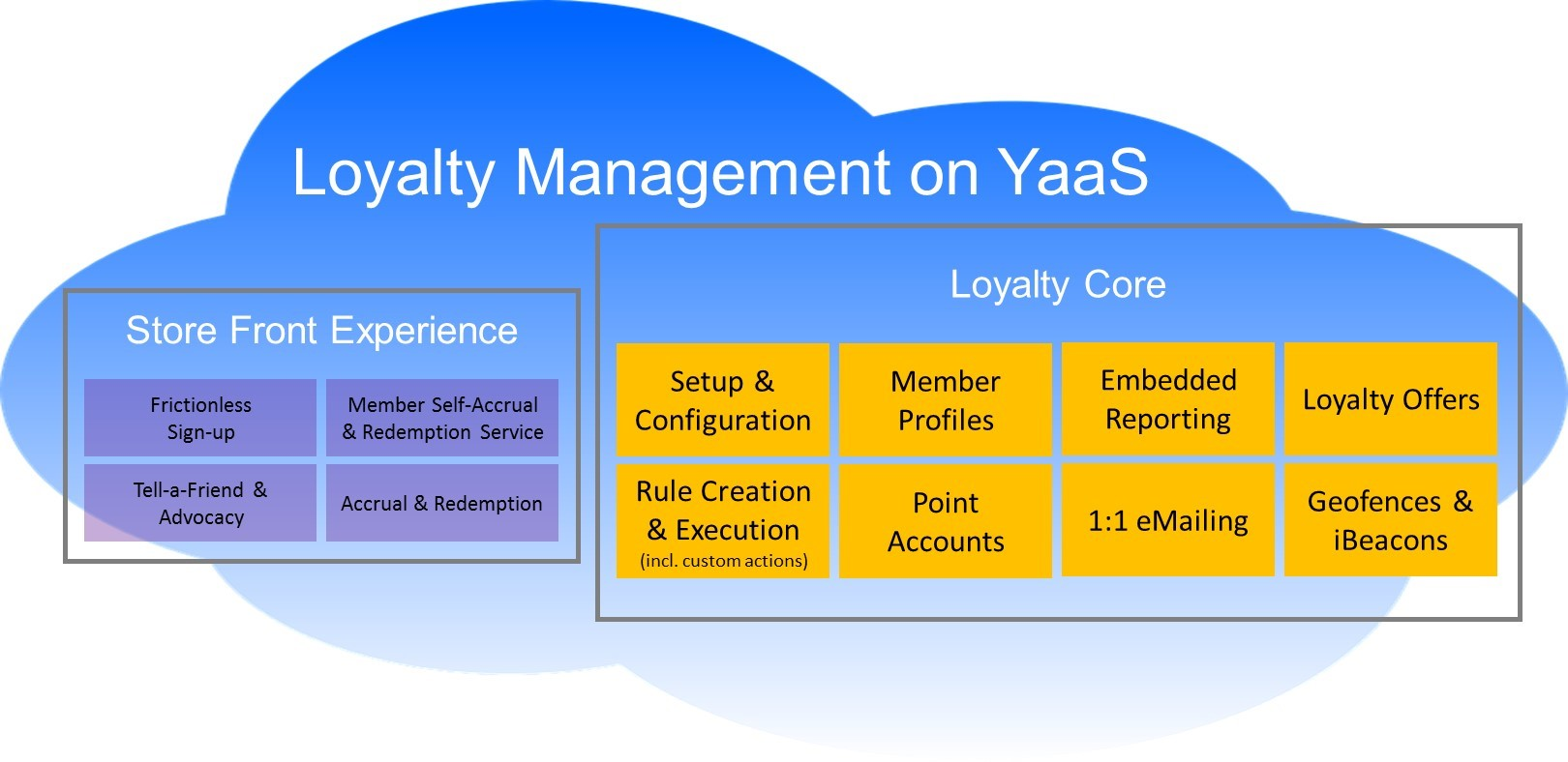 SAP Hybris Commerce Loyalty